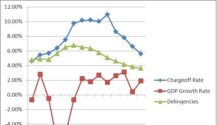 Credit Card Default Changes Since 2008