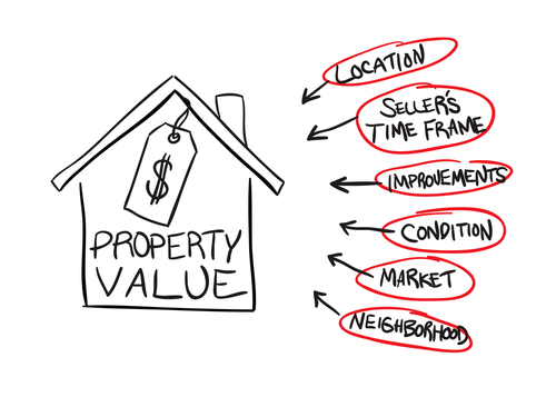 What To Do If Your Real Estate Appraisal Is Too Low