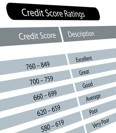 New Year's Resolution Check In – Review Your Free Credit Report